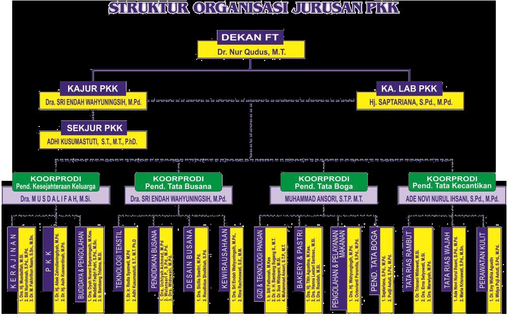 Struktur-Organisasi-pkk-1